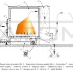 Схема работы котла серии КВм-Д, мощностью от 0,3МВт до 0,6МВт